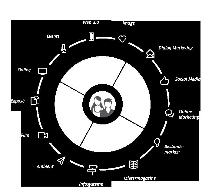 360°Kommunikation mit Ihren Kunden